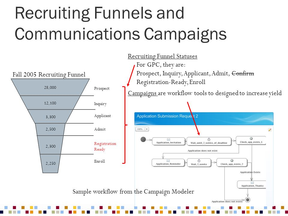 Recruiting Funnels and Communications Campaigns