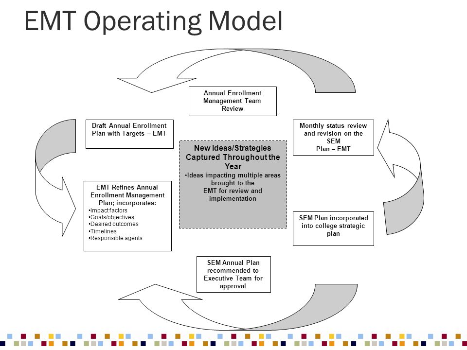 EMT Operating Model New Ideas/Strategies Captured Throughout the Year