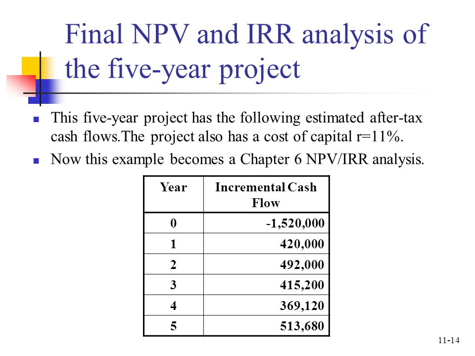 Final NPV and IRR analysis of the five-year project