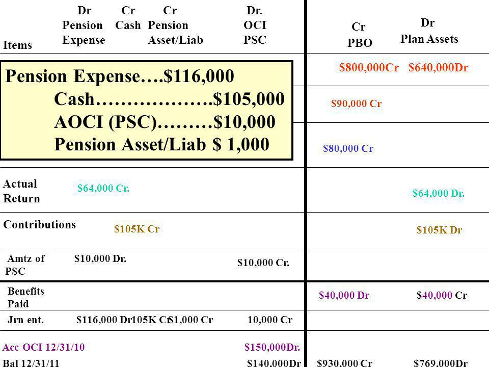 Pension Expense….$116,000 Cash……………….$105,000 AOCI (PSC)………$10,000