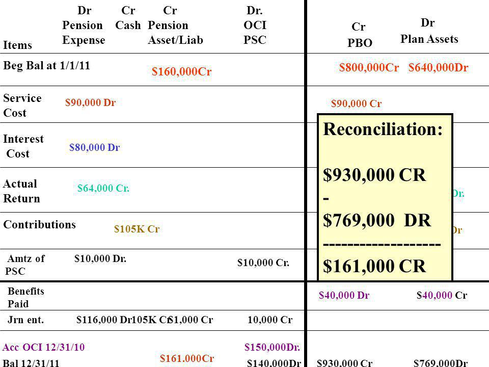 Reconciliation: $930,000 CR - $769,000 DR -------------------