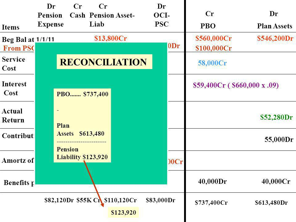 RECONCILIATION Dr Pension Expense Cr Cash Cr Pension Asset- Liab Dr