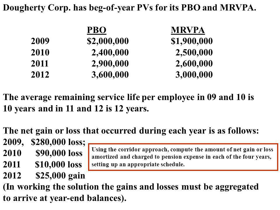 Dougherty Corp. has beg-of-year PVs for its PBO and MRVPA. PBO MRVPA