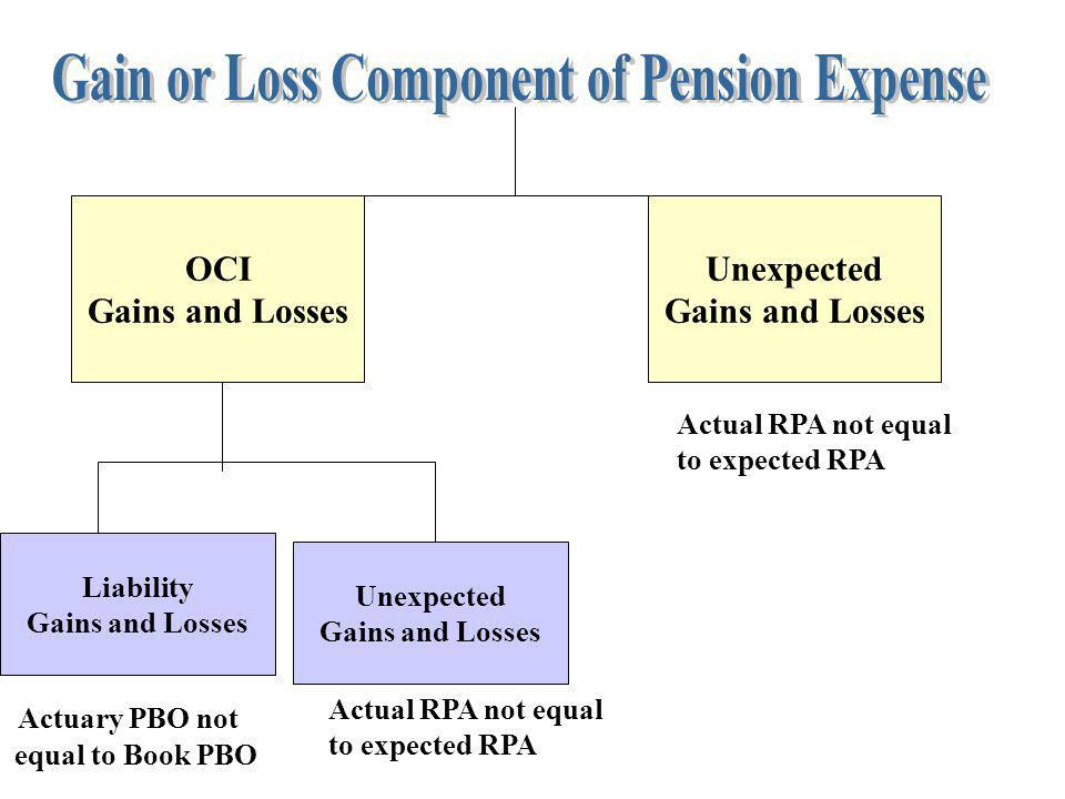 Gain or Loss Component of Pension Expense