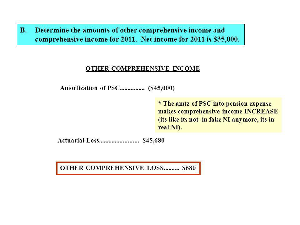 Determine the amounts of other comprehensive income and