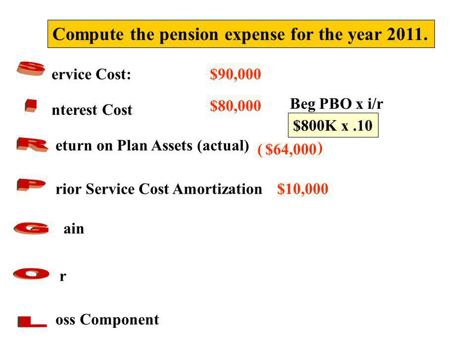 S I R P G O L Compute the pension expense for the year 2011.