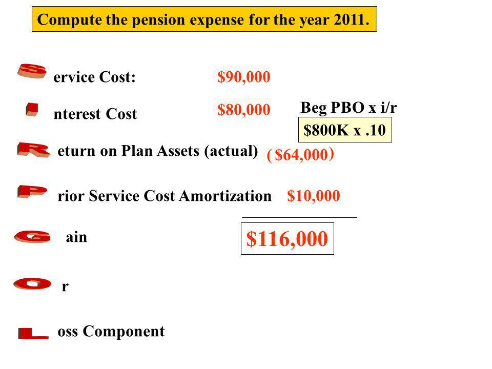 S I R P G O L $116,000 Compute the pension expense for the year 2011.