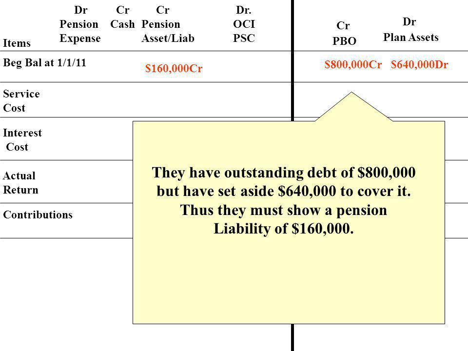 They have outstanding debt of $800,000