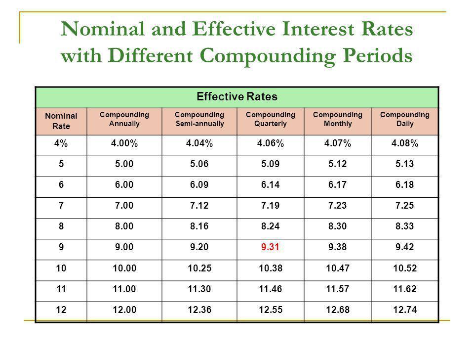 Compounding Semi-annually Compounding Quarterly