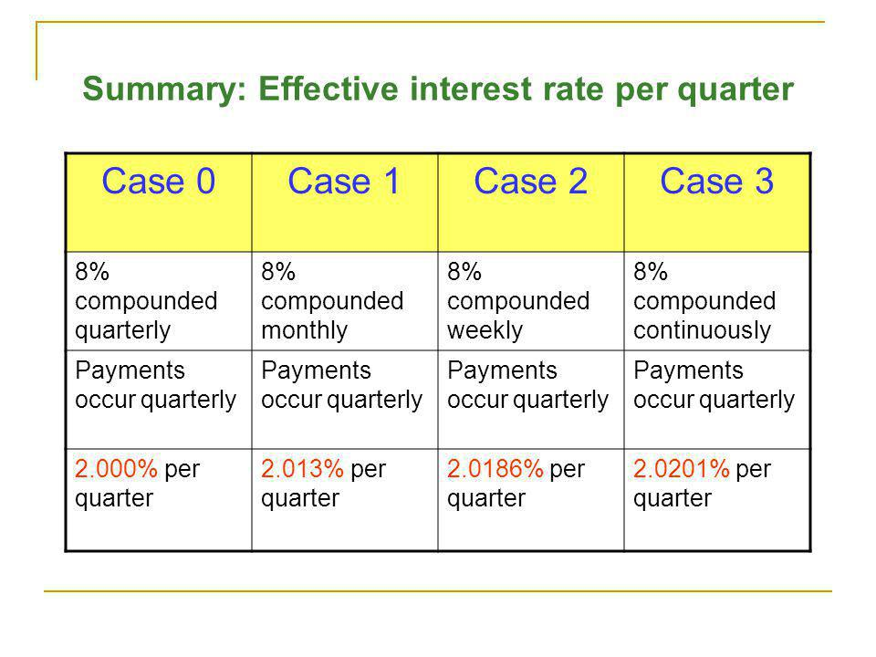 Summary: Effective interest rate per quarter