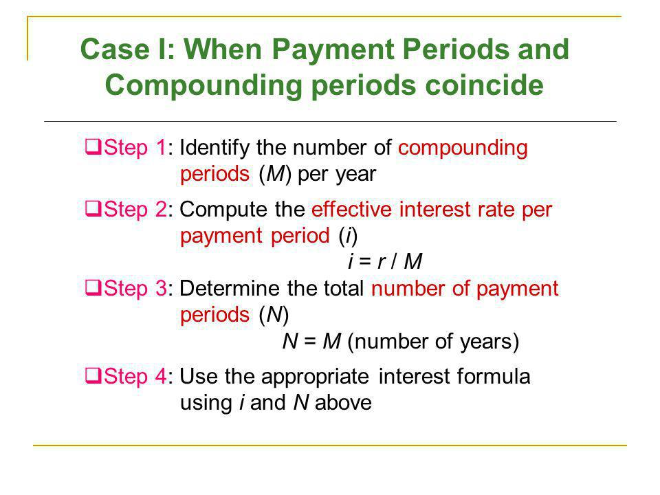 Case I: When Payment Periods and Compounding periods coincide