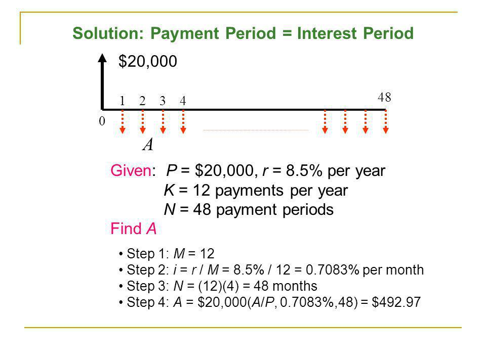 Solution: Payment Period = Interest Period