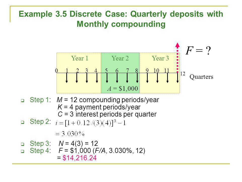 Example 3.5 Discrete Case: Quarterly deposits with Monthly compounding