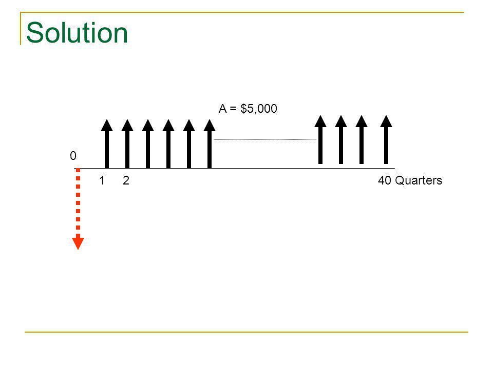 Solution A = $5,000 1 2 40 Quarters
