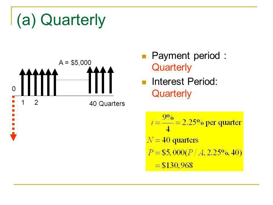 (a) Quarterly Payment period : Quarterly Interest Period: Quarterly