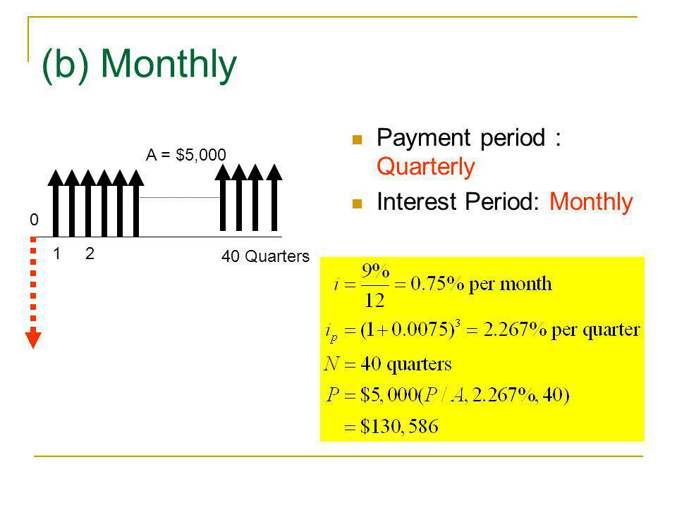 (b) Monthly Payment period : Quarterly Interest Period: Monthly