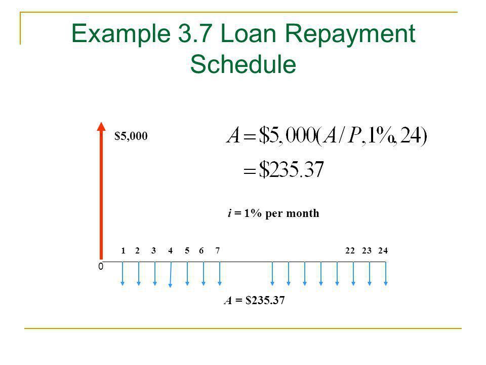 Example 3.7 Loan Repayment Schedule