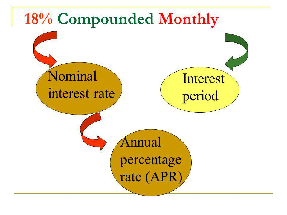 Nominal Interest interest rate period Annual percentage rate (APR)