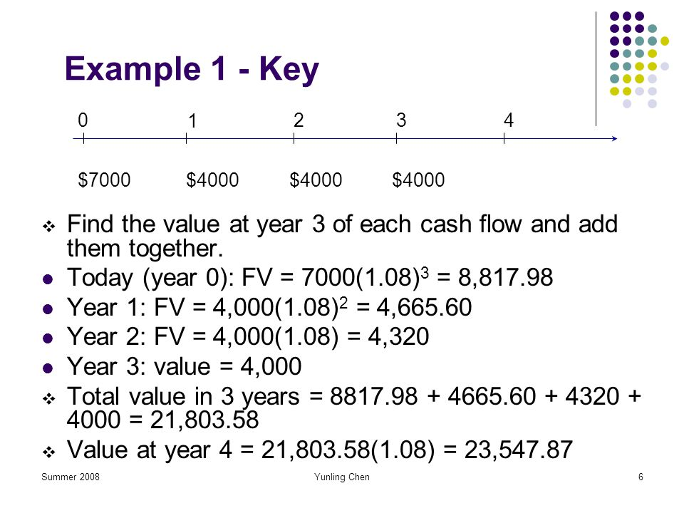 Example 1 - Key 1. 2. 3. 4. $7000. $4000. $4000. $4000. Find the value at year 3 of each cash flow and add them together.