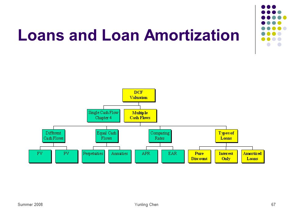 Loans and Loan Amortization
