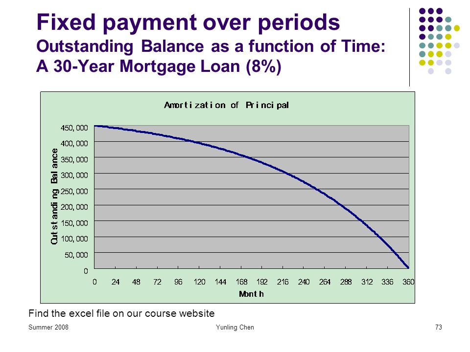 Fixed payment over periods Outstanding Balance as a function of Time: A 30-Year Mortgage Loan (8%)