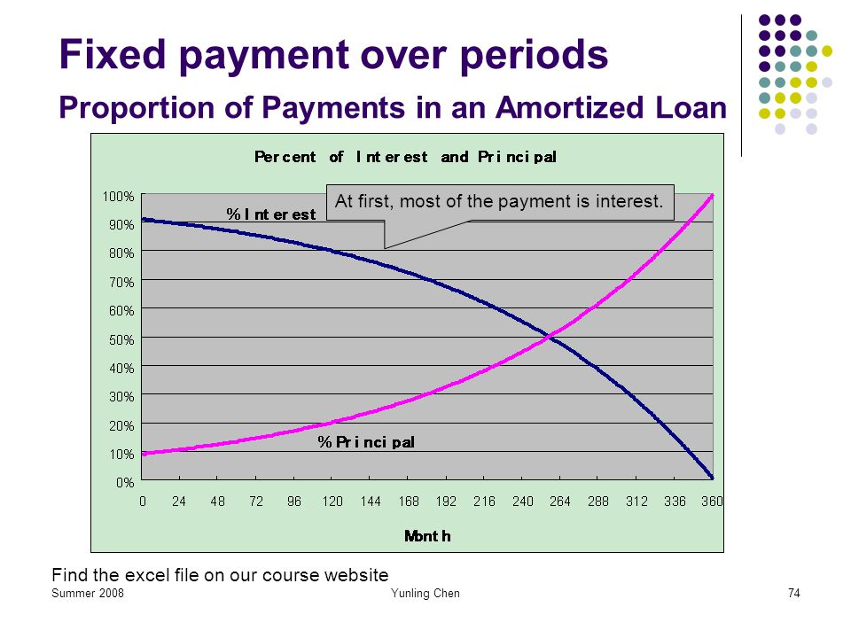 Fixed payment over periods Proportion of Payments in an Amortized Loan