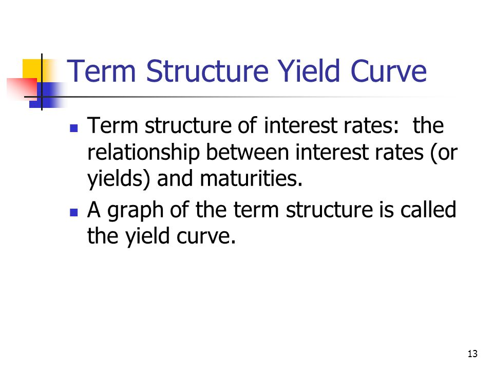 Term Structure Yield Curve