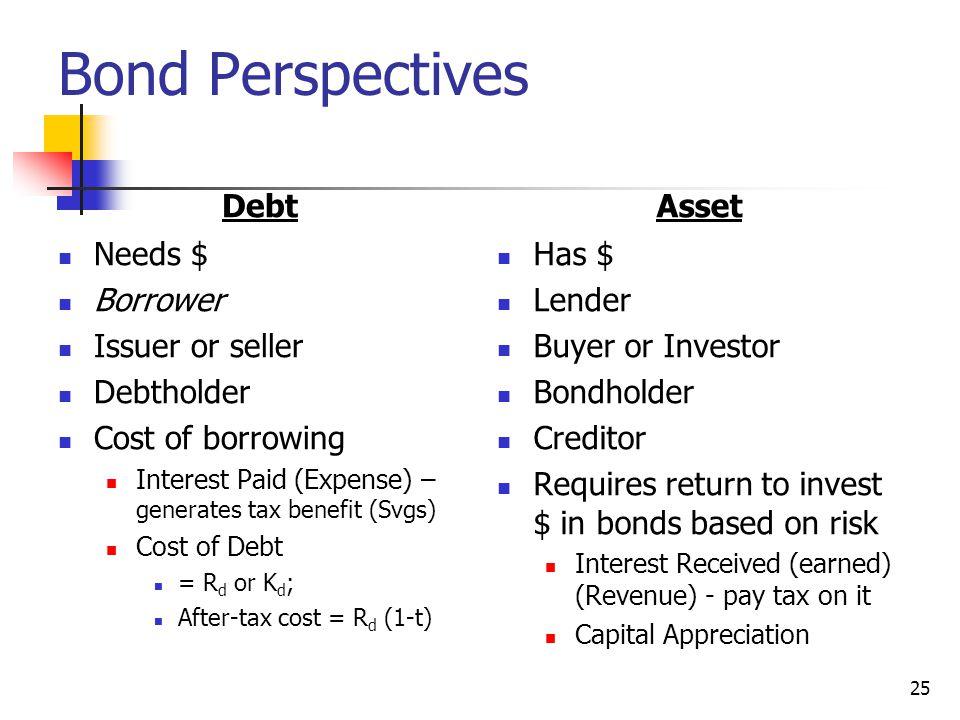 Bond Perspectives Debt Asset Needs $ Borrower Issuer or seller