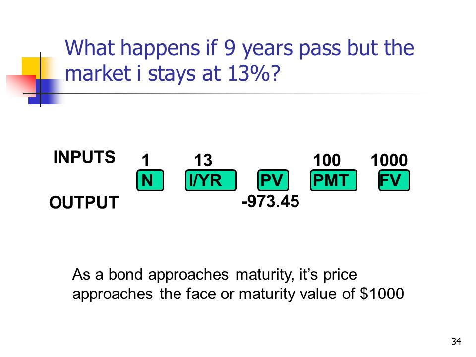What happens if 9 years pass but the market i stays at 13%