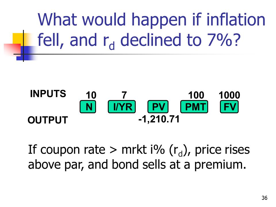 What would happen if inflation fell, and rd declined to 7%