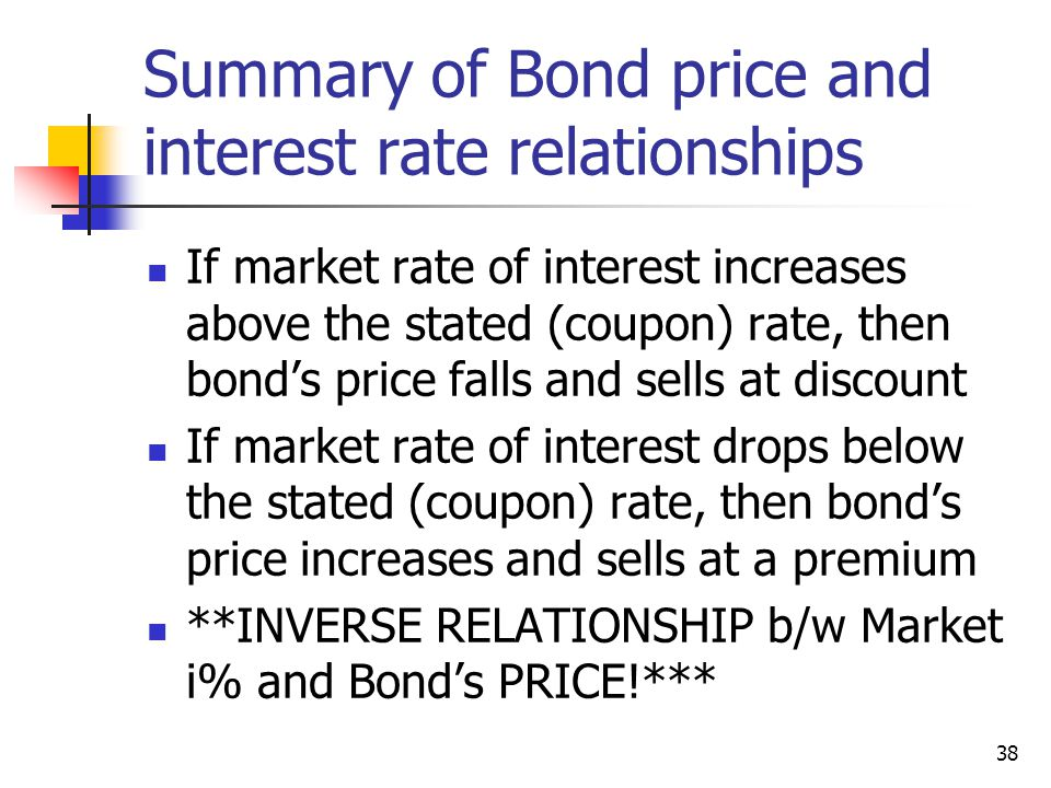 Summary of Bond price and interest rate relationships