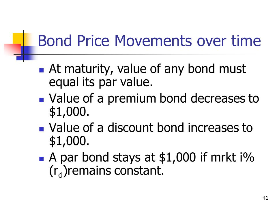 Bond Price Movements over time