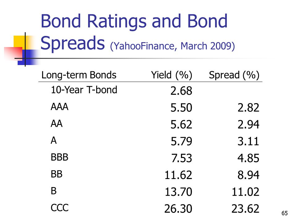 Bond Ratings and Bond Spreads (YahooFinance, March 2009)