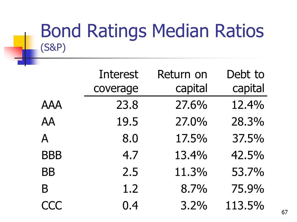 Bond Ratings Median Ratios (S&P)