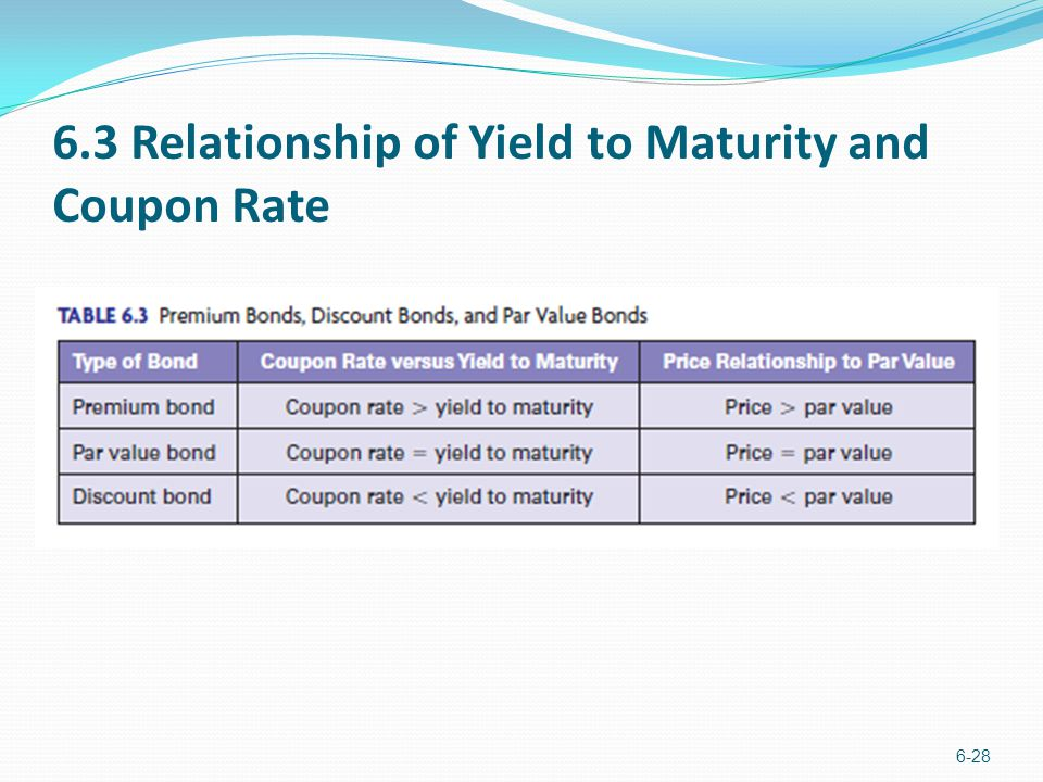 6.3 Relationship of Yield to Maturity and Coupon Rate