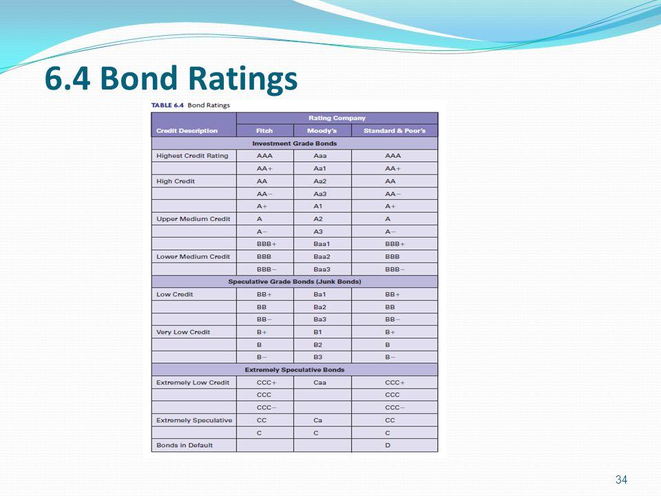 6.4 Bond Ratings