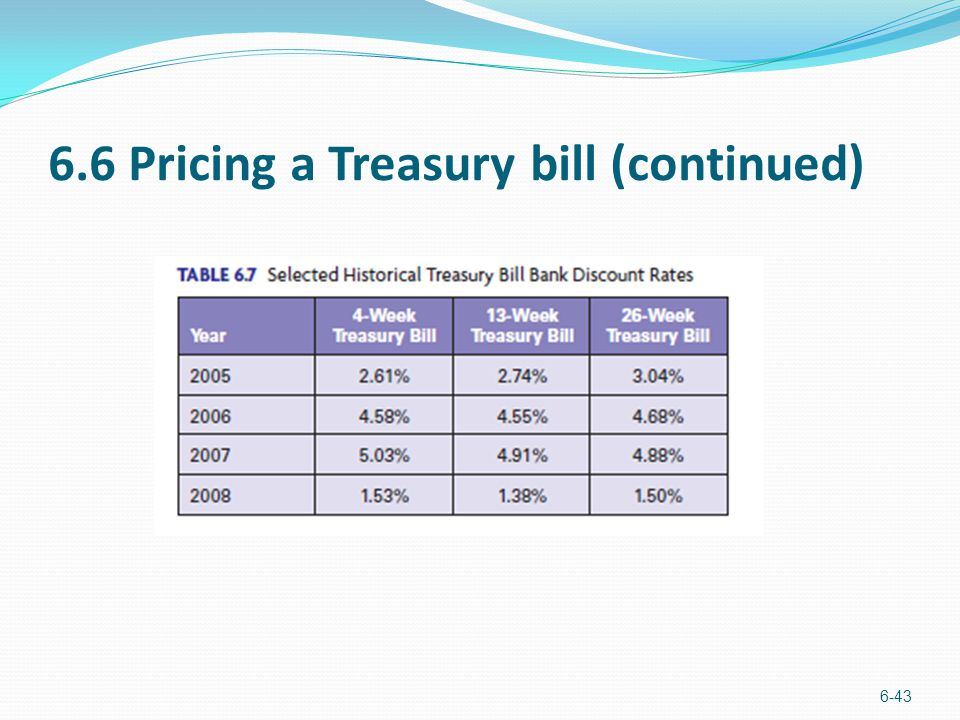 6.6 Pricing a Treasury bill (continued)