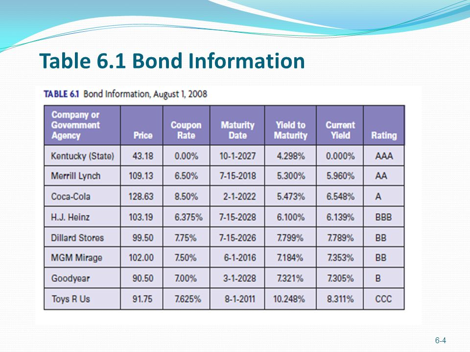 Table 6.1 Bond Information