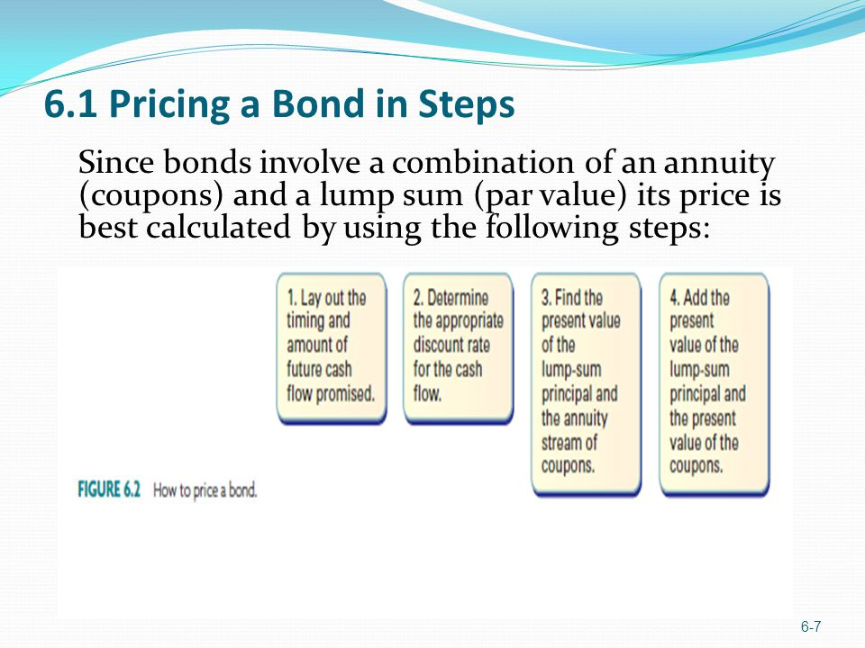 6.1 Pricing a Bond in Steps