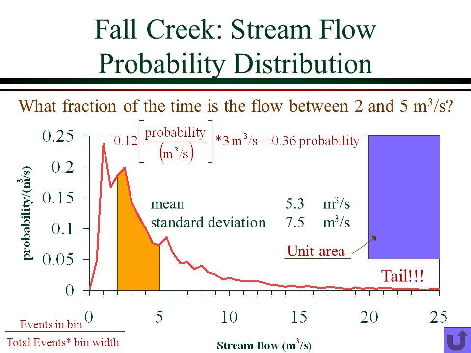Fall Creek: Stream Flow Probability Distribution