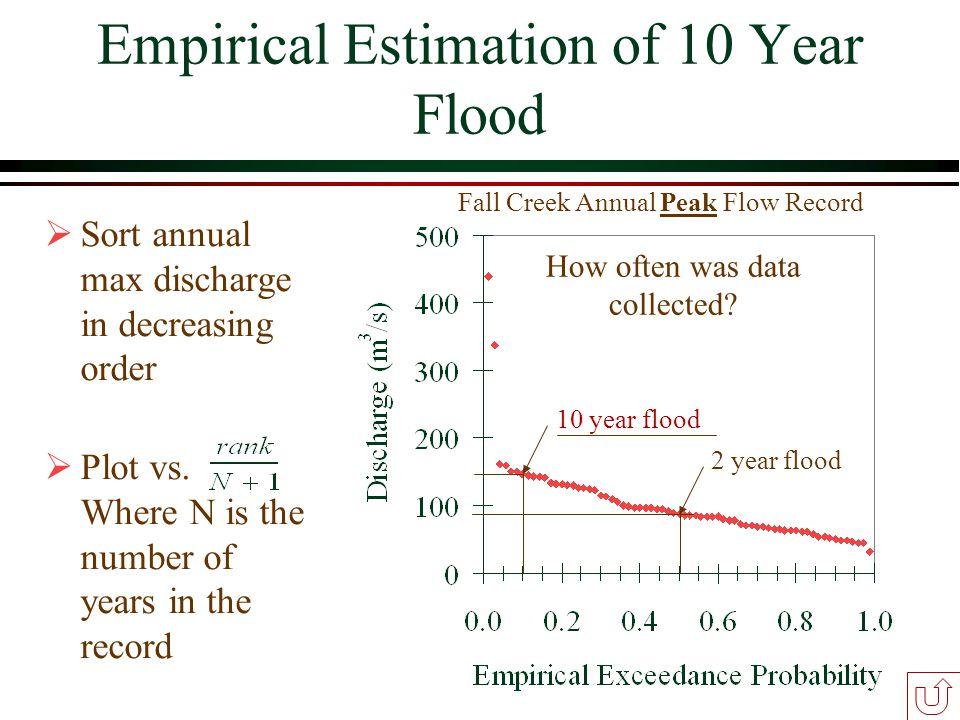 Empirical Estimation of 10 Year Flood