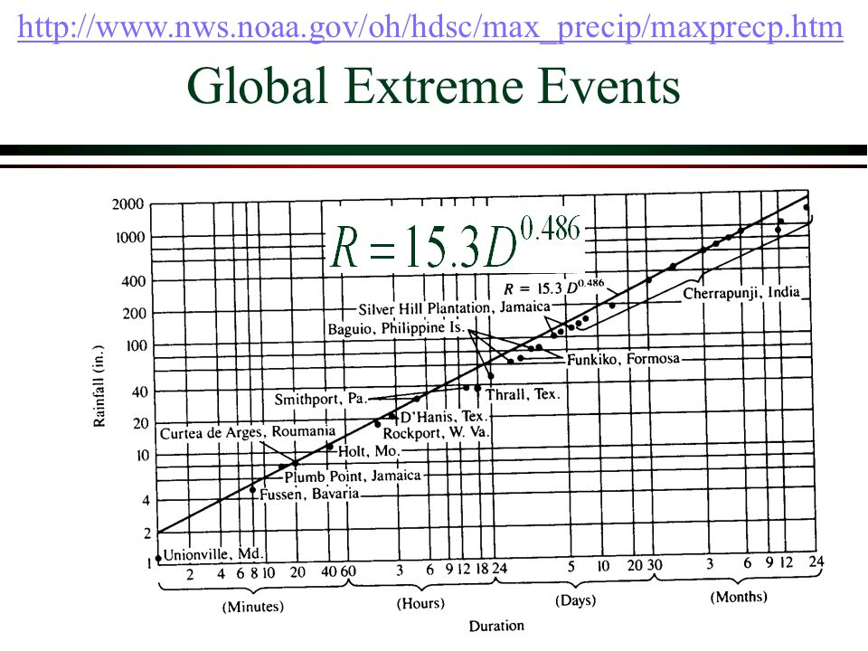 http://www.nws.noaa.gov/oh/hdsc/max_precip/maxprecp.htm Global Extreme Events
