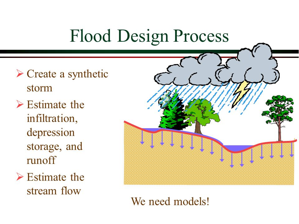 Flood Design Process Create a synthetic storm
