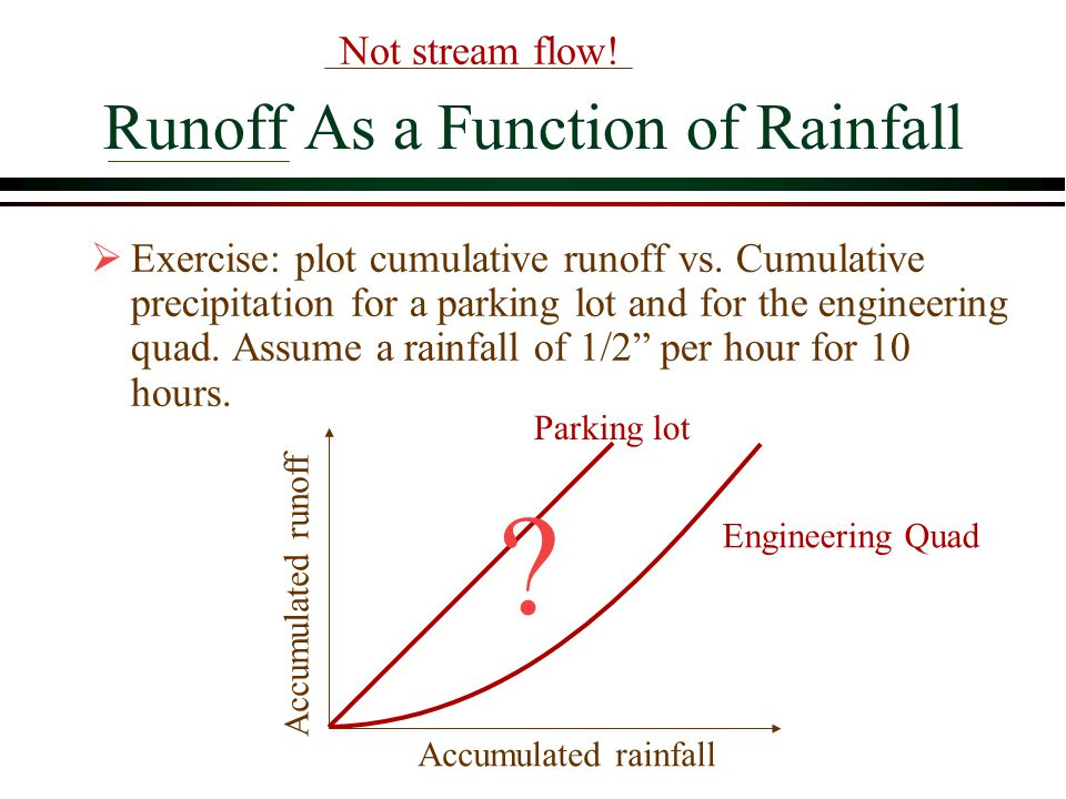 Runoff As a Function of Rainfall
