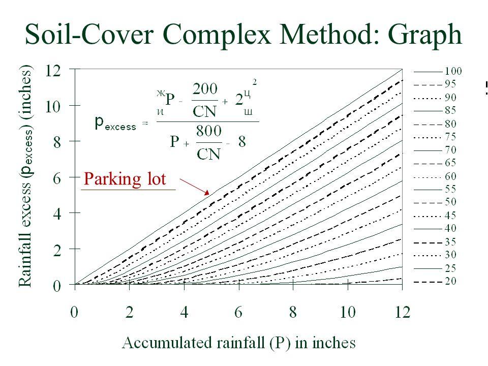 Soil-Cover Complex Method: Graph