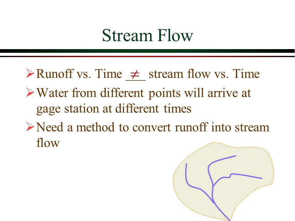 Stream Flow  Runoff vs. Time ___ stream flow vs. Time