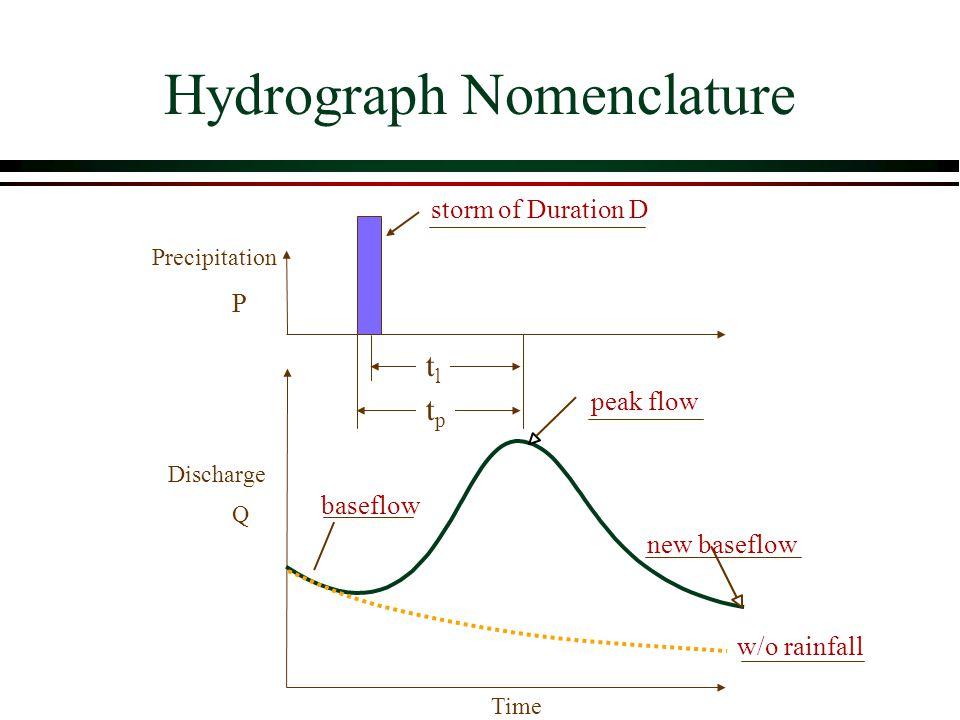 Hydrograph Nomenclature