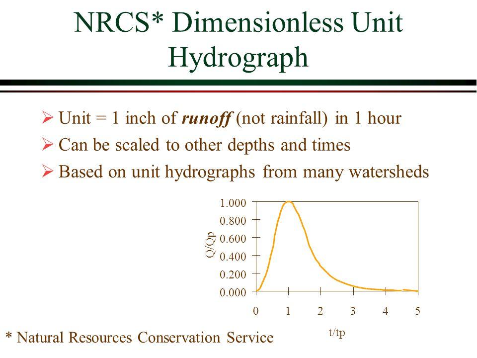 NRCS* Dimensionless Unit Hydrograph