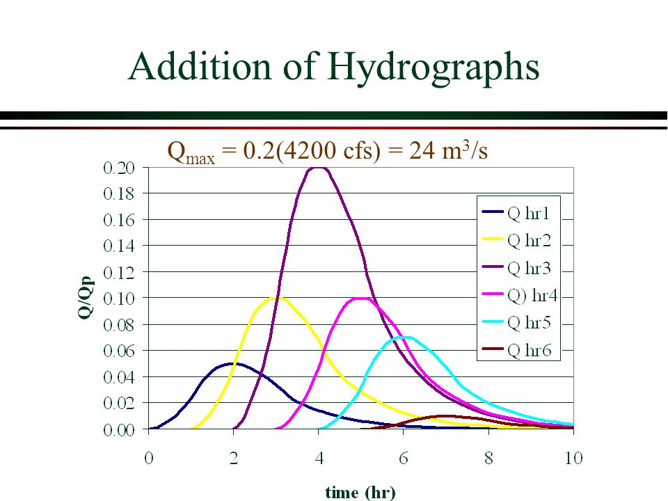 Addition of Hydrographs