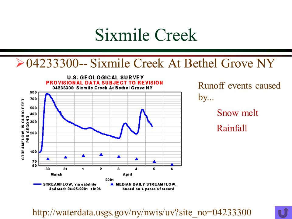 Sixmile Creek 04233300-- Sixmile Creek At Bethel Grove NY